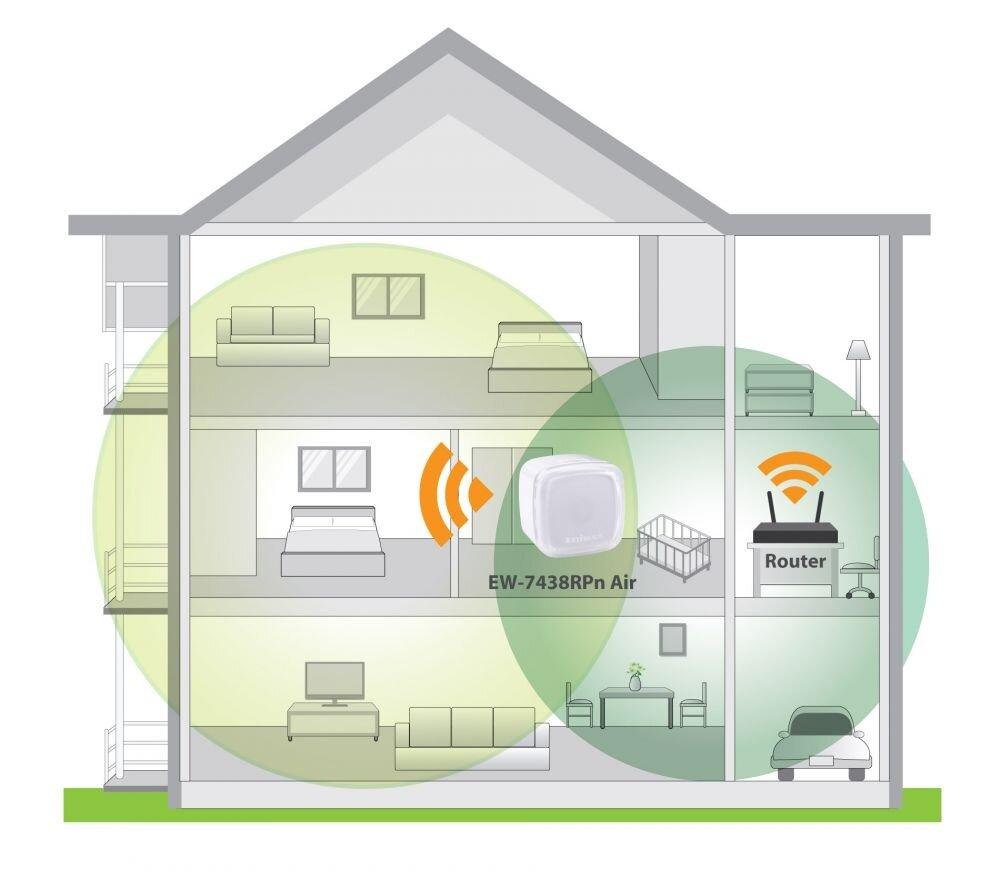 Edimax N300 Smart Wi-Fi Extender with EdiRange App EW-7438RPn_Air_application_diagram.jpg